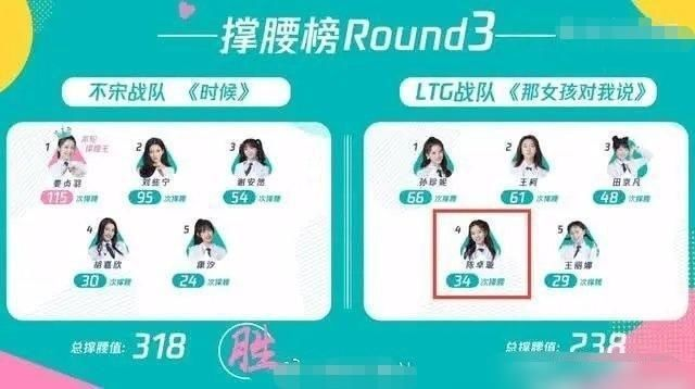 『陈卓璇』陈卓璇:公演票数倒数第二,总排名第二,网友表示佩服