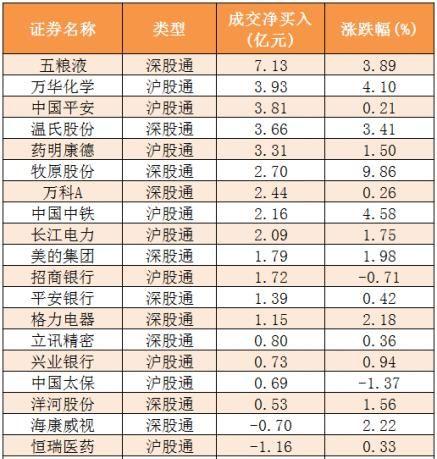 主力资金净流入近41亿 龙虎榜机构抢筹4股
