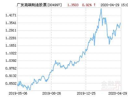 「制造」广发高端制造股票净值上涨4.20% 请保持关注