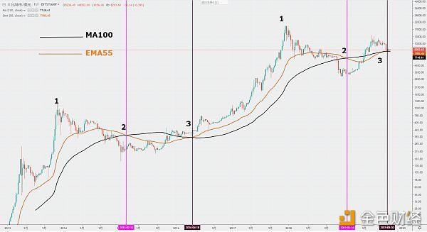 「周线」CryptoTrending|BTC周均线金叉 或将再度迎来最佳买点