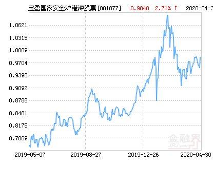【国家】宝盈国家安全战略沪港深股票净值上涨2.95% 请保持关注
