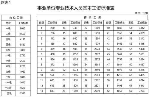 2019年事业单位工资标准表!40年工龄,退休工资到底有多少?