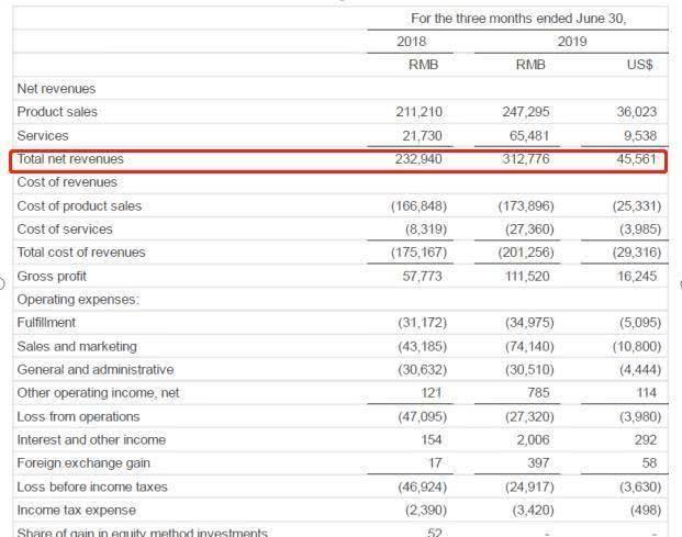 如涵Q1财报:净收入3亿,133名网红贡献7.58亿GMV