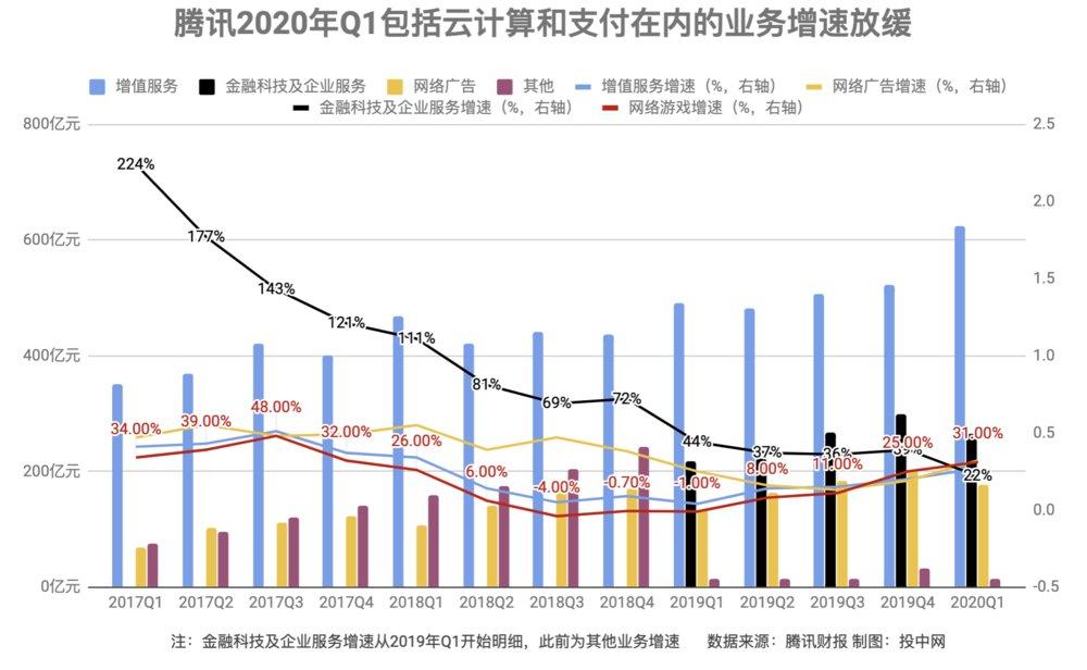 """#战疫#腾讯""""战疫"""":一季度表现不错,但接下来与阿里头条等竞争会更激烈"""