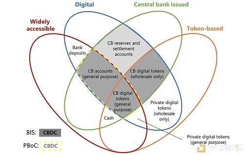 【央行】中国的央行数字货币速览