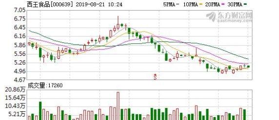 【西王食品】西王食品:控股股东质押7907.47万股股票,占公司总