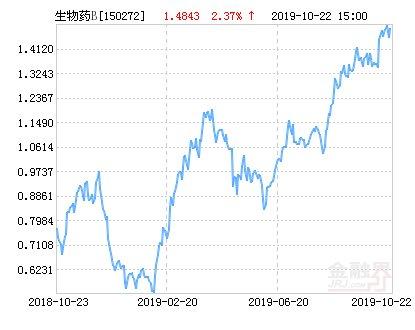 【净值】招商国证生物医药B净值下跌3.02% 请保持关