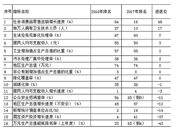 多方位比较吴堡县2017年县域经济综合排名情况