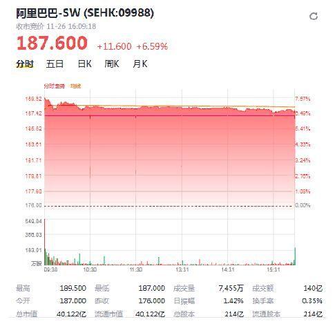 英格兰央行史上最大罚单 阿里香港上市首日涨近7%