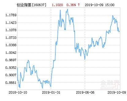 【上涨】鹏华创业板分级净值上涨2.54% 请保持关注