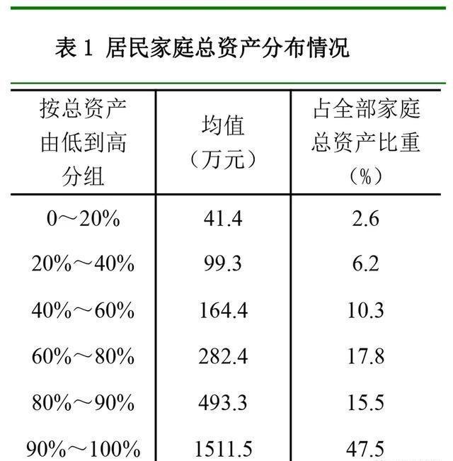 「家庭资产」央行公布最新数据:中国家庭平均资产317.9万,你达标了吗?