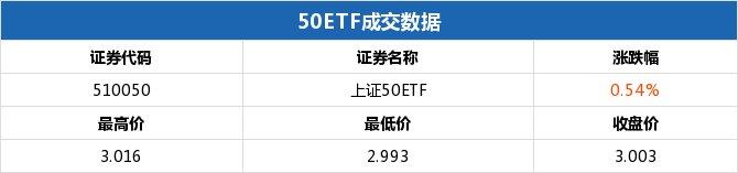【涨幅】上证50ETF收涨50ETF购9月2950涨幅17.96%