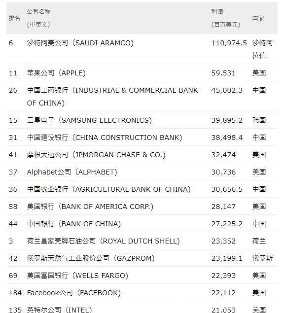 【500强】全球500强公司出炉:中国首次超过美国,129