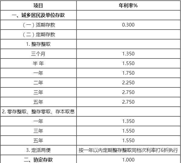 【利率表】2019年中国交通银行存款基准利率表一览(9月2日)