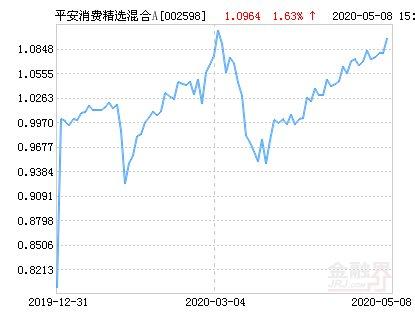 涨幅@平安消费精选混合A基金最新净值涨幅达1.63%