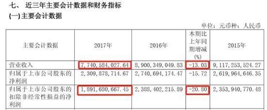 抗流感概念股六胡桃:银行理财产品45。80亿元 上市并打破业绩负增长