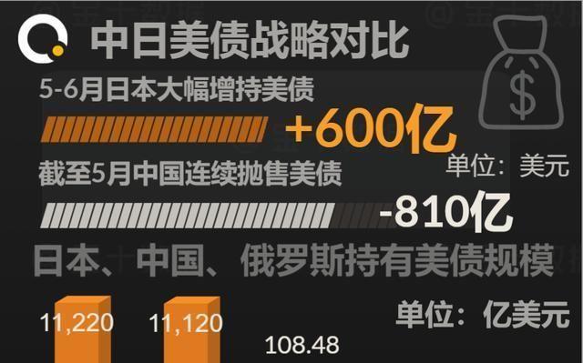 【增持】中国抛售810亿美债后,日本却增持600亿,原因是什么?(二)
