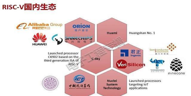国内芯片技术交流-华为、高通支持SiFiverisc-v单片机中文社区(8)