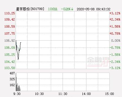 拉升■星宇股份大幅拉升-0.84% 股价创近2个月新高