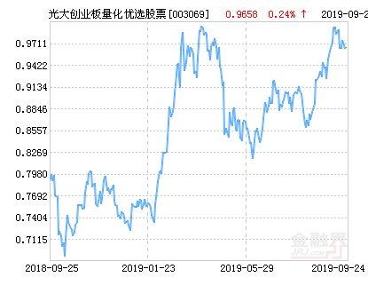 【量化】光大保德信创业板量化优选股票净值下跌1.58