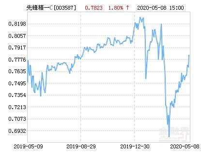 「涨幅」先锋精一灵活配置混合C基金最新净值涨幅达1.80%