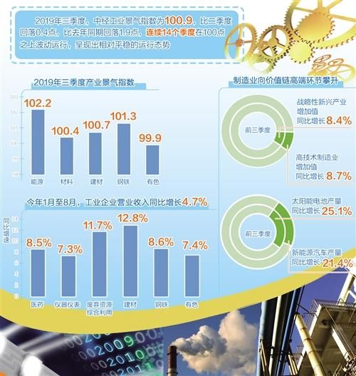 【发布】中经产业景气指数(2019年三季度)发布