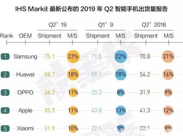 又一国产手机新巨头诞生!销量超越苹果:全球排名仅次于华为三星