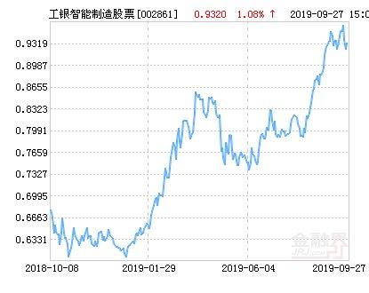 【净值】工银瑞信智能制造股票净值下跌2.25% 请保持关注