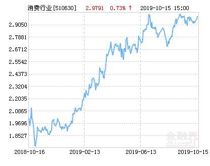 净值@华夏消费ETF净值下跌1.44% 请保持关注