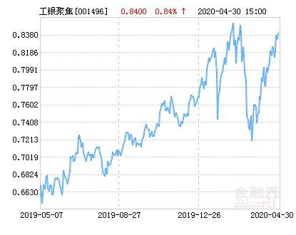 聚焦:工银聚焦30股票净值上涨2.50% 请保持关注