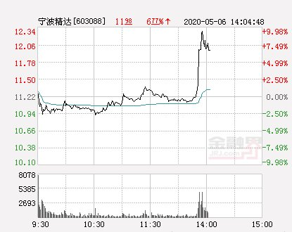 『精达』宁波精达大幅拉升1.78% 股价创近2个月新高