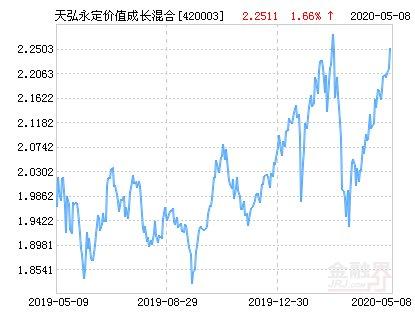 「永定」天弘永定价值成长混合基金最新净值涨幅达1.66%