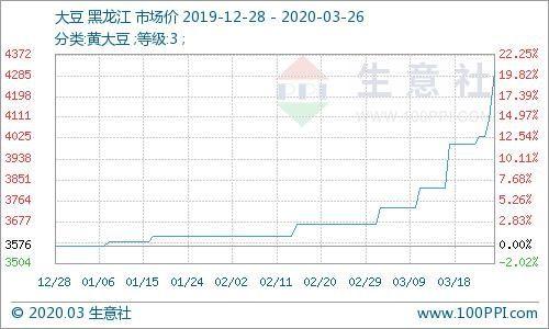 「直属库」生意社:中储粮挂牌价2.2元/斤 国产大豆继续疯狂