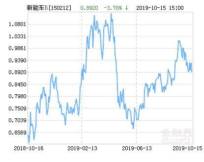 【新能源汽车】富国新能源汽车B净值下跌1.35% 请保