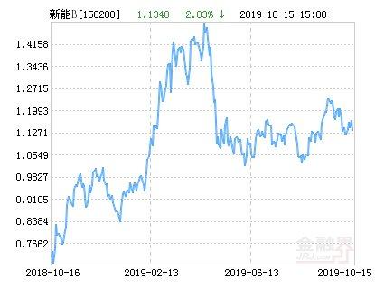 【新能源】鹏华新能源B净值下跌2.47% 请保持关注
