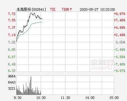 【报于】快讯:永高股份涨停报于7.72元