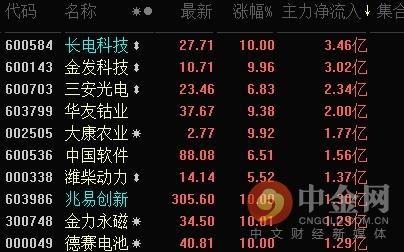 「震荡」中金网0506午间资讯汇总:创业板指震荡收涨1.07% 半导体个股集体爆发