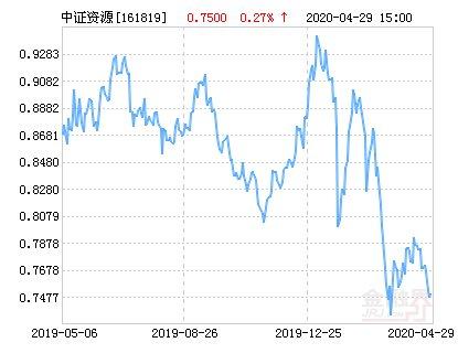 资源主题指■银华资源净值上涨2.00% 请保持关注