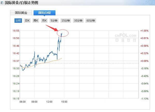 【涨幅】刚刚!现货白银短线拉升涨幅扩大至1.1% 分析
