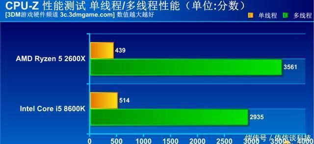 AMD翻身之仗,且看R5 2600X大战i5 8600K!