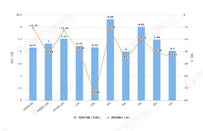 [同比下降]2020年1-3月河北省纱产量及增长情况分析