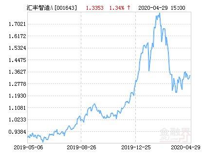 「上涨」汇丰晋信智造先锋股票A净值上涨6.87% 请保持关注