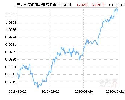 【宝盈】宝盈医疗健康沪港深股票净值下跌2.23% 请保