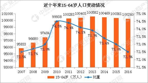 中国人口问题的研究_中国人口老龄化问题研究