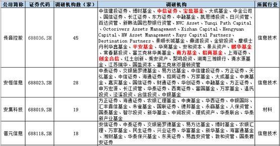 [造访]数据|科创板最全调研名单来了!12月至今16市公司获157家获机构造访,这家最火
