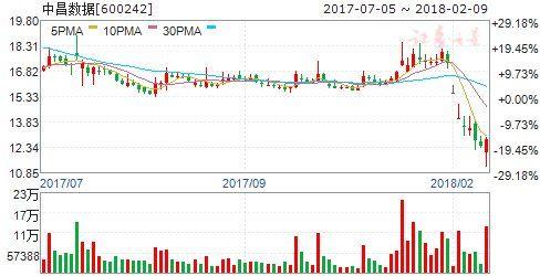 梅雁吉祥股票公告显示重大正面消息, 周一有望突破8只股票