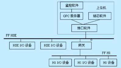 基于FF现场总线的PID控制应用实现