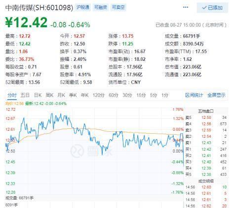 中南传媒今年上半年净利润7.22亿元,同比微增5.04%