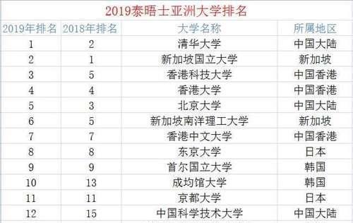 """2019江西大学排行榜_武书连2019中国大学排行榜,苏州大学这匹""""黑马"""