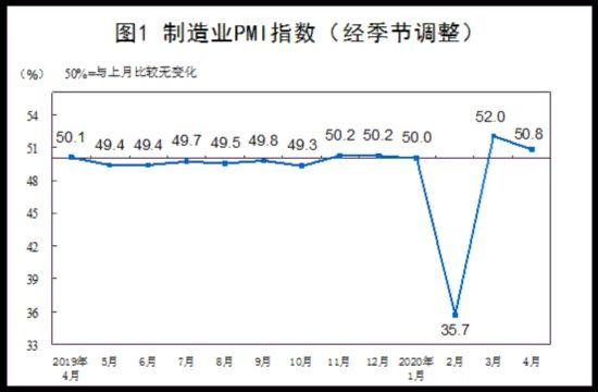 『从业人员指数为』统计局:4月份制造业和非制造业生产经营活动继续改善